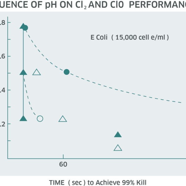 Influence of ph on cl2 & Clo2 graph